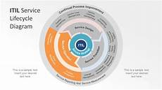 Itil Light Itil Service Lifecycle Powerpoint Diagram Slidemodel