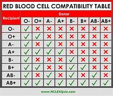 Red Shark Compatibility Chart Red Blood Cell Compatibility Chart Blood Type Chart