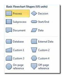 Visio Shape Meanings Autoconnect In Visio 2010 Visio Insights