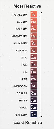 Metal Reactivity Chart Spacecraft Materials And The Chemistry Of Space