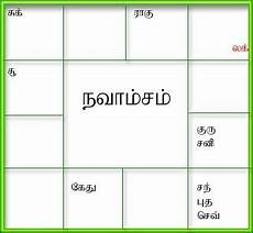 Horoscope Chart In Tamil With Predictions Generate Birth Horoscope Tamil Jathagam Tamil Birth