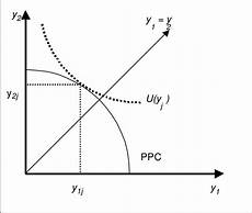 Ppc Curve Production Possibility Curve Ppc And The Best Output Mix
