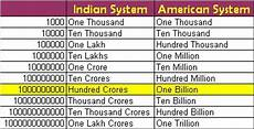 Billion Trillion Chart Easy Ways To Invest In India October 2010