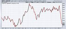 Brent Oil Online Chart Chart Showing The Ratio Of Wti To Brent Tradeonline Ca