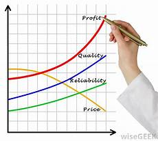 Profit Chart What Is A Normal Profit With Picture