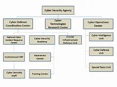 Information Security Org Chart Proposed Cyber Security Agency Organization Chart For Turkey