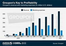 Groupon Growth Chart Chart Groupon S Key To Profitability Statista