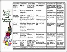 Drug Use Symptoms Chart Nine Quot Must Have Quot Handouts For Dot Drug And Alcohol