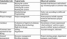 Architecture Project Description The Key Stakeholder Roles In Architecture Design And