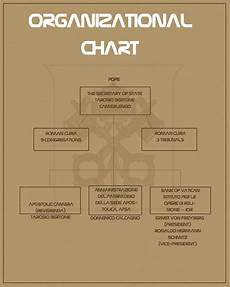 Hierarchy Of The Roman Catholic Church Chart Blemya Lessons To Be Learned From Oldest Multinational