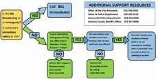Emergency Procedure Flow Chart Emergency Assistance