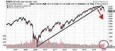 Cape Index Chart Stock Market Crash These Charts Reveal A Dire Warning For