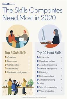 10 Soft Skills Most In Demand Skills 2020