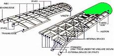 Aircraft Wing Design Calculations What Makes Airplane Wings So Strong Quora