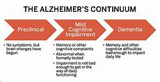 Alzheimers Stages Chart Alzheimer S Treatments Research Clinical Trials At The Bu