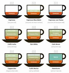 Different Types Of Coffee Different Types Of Coffee Drinks Illustrated How To