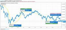 Iota Price Chart Will Current Price Volatility Hamper Iota S Future Potential