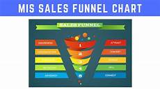 Excel Funnel Chart Make Sales Funnel Chart In Excel Youtube
