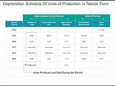 Tabular Form Depreciation Schedule Of Units Of Production In Tabular