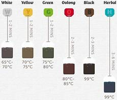 Tea Brewing Temperature Chart Fahrenheit Tea Temperature Amp Timing Brewing Tea Reusable Coffee