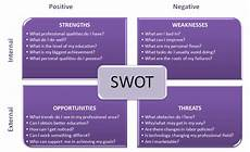 Personal Weakness Examples Swot Analysis A Personal Development Tool For Success