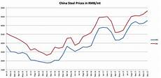 China Rolled Coil Price Chart Could Some Forms Of Steel Be On The Brink Of A Bullish Run