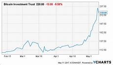 Gbtc Chart Bitcoin Is In Such Demand Investors Are Almost Paying