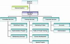 Professional Services Org Chart Organization Chart Bki Professional Services Sdn Bhd