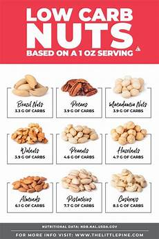 Almond Variety Chart Low Carb Nuts Ultimate Guide Free Printable Searchable