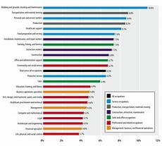Va Disability Percentage Chart Disability And Occupation Statedata Info