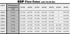 Gas Flow Rate Chart Fit Up Gear Gas Surge Preventer