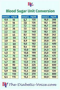 Blood Glucose Level Chart Mmol L Pin On Diabetes Types