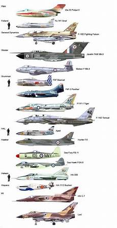 Fighter Aircraft Comparison Chart Just A Car Guy Fighter Jet Size Comparison