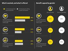 Survey Benefit Employee Benefits A Survey From The Uk Workplace Aviva
