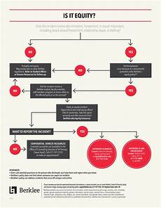 Flow Chart Title Frequently Asked Questions Berklee College Of Music