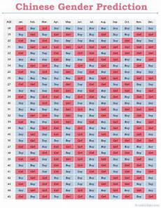 Baby Gender Prediction Chart Chinese Age Learn About Real Chinese Gender Chart Baby Bump