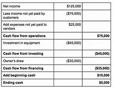 What Is Cash Flow In Business An Easy Cash Flow Formula Any Small Business Can Utilize