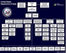 Us Government Org Chart Department Of State Organization Chart
