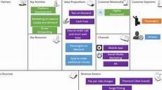 Uber Business Model Uber Business Model Presentation Youtube