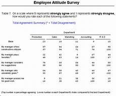 Attitude Survey Template Employee Attitude Survey