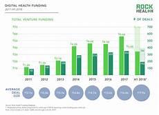 Voyage Healthcare Smart Chart Rock Health With 3 4b Raised So Far Digital Health