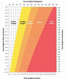 Healthy Weight Chart What Is A Healthy Weight For Me Your Guide To Living A