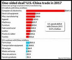 Us Trade Deficit Chart 2018 Despite Trump S Trade War Us Trade Deficit With China
