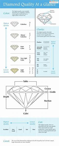 Diamond Quality Chart Diamond Quality Chart Lovetoknow