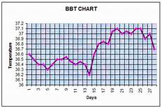 Basal Body Chart When Basal Body Temperature Charting For Fertility Amp Ovulation