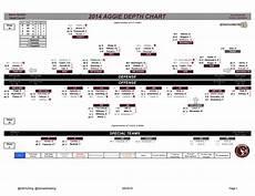 Football Team Depth Charts Printable Texas A Amp M Football 2014 Depth Chart Good Bull Hunting