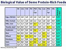 Protein Efficiency Ratio Chart Let S Talk Protein Solid Life Fitness Llc