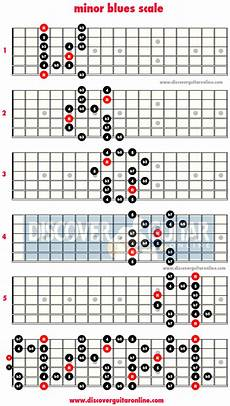 Acoustic Guitar Scale Chart Pentatonic Scales And Fingerstyle The Acoustic Guitar