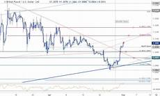 Sterling Chart Sterling Price Outlook Gbp Usd Bulls Buckle Up For Fed