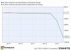 Aks Stock Chart Is Ak Steel Holding Corporation Aks Stock Destined For